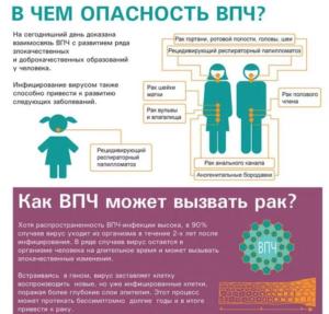 Всемирный день борьбы с вирусом папилломы человека (ВПЧ)